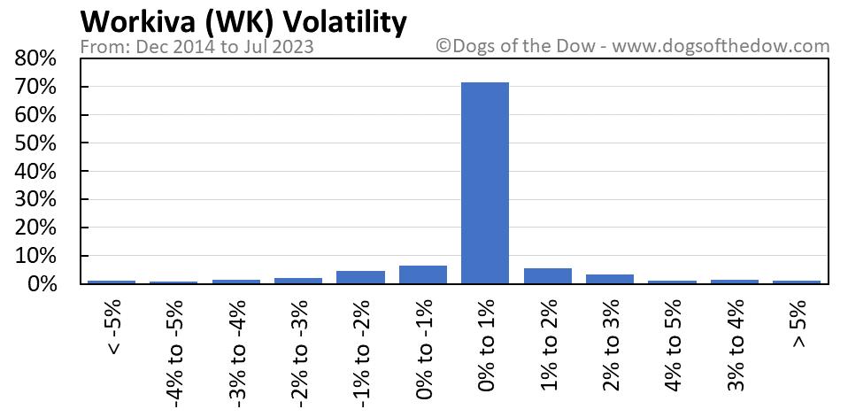WK volatility chart