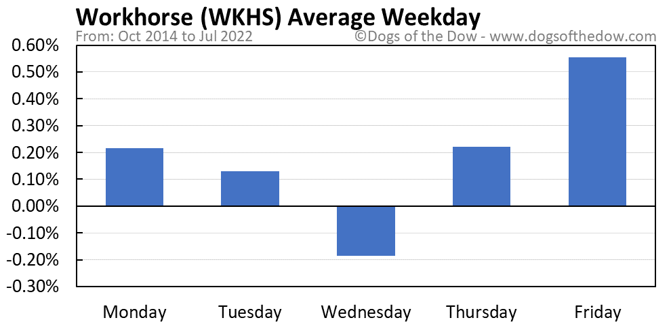 WKHS average weekday chart
