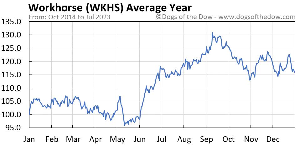 WKHS average year chart