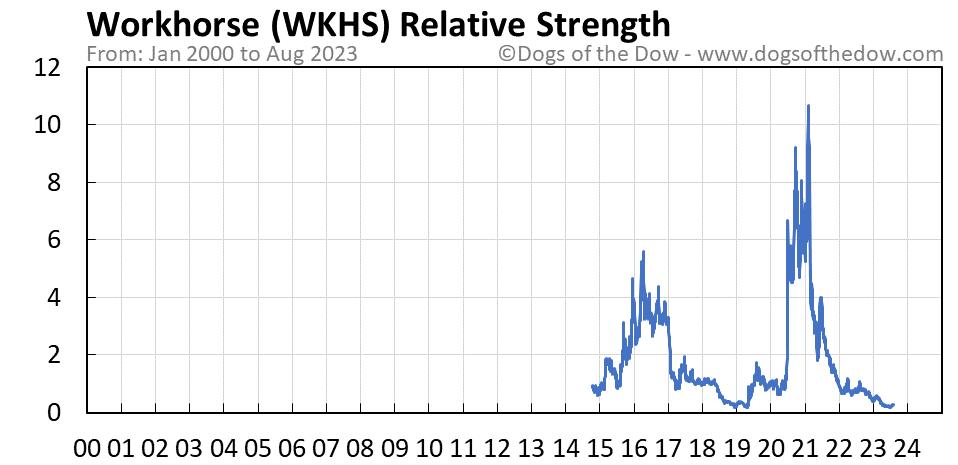 WKHS relative strength chart