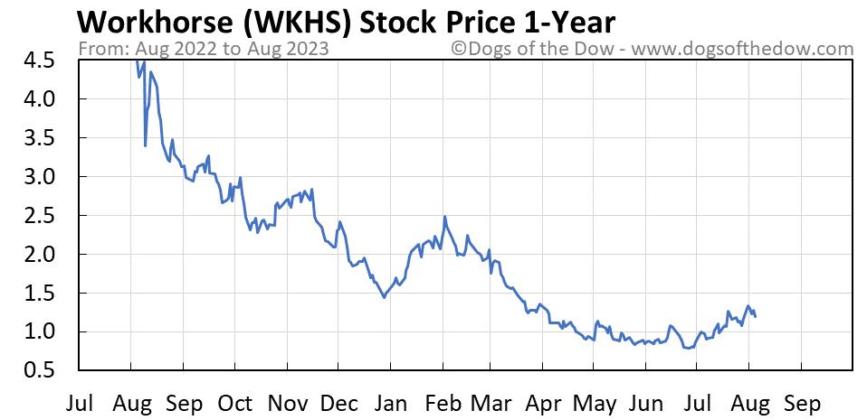 WKHS 1-year stock price chart