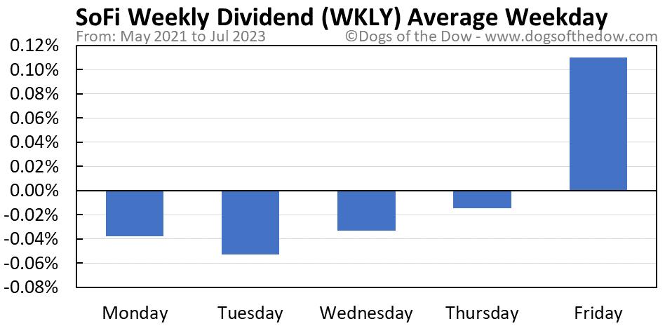 WKLY average weekday chart