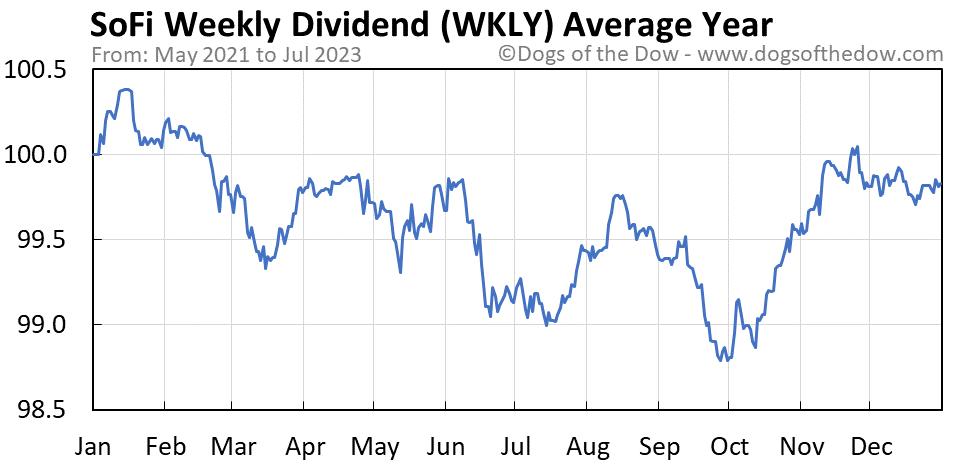 WKLY average year chart