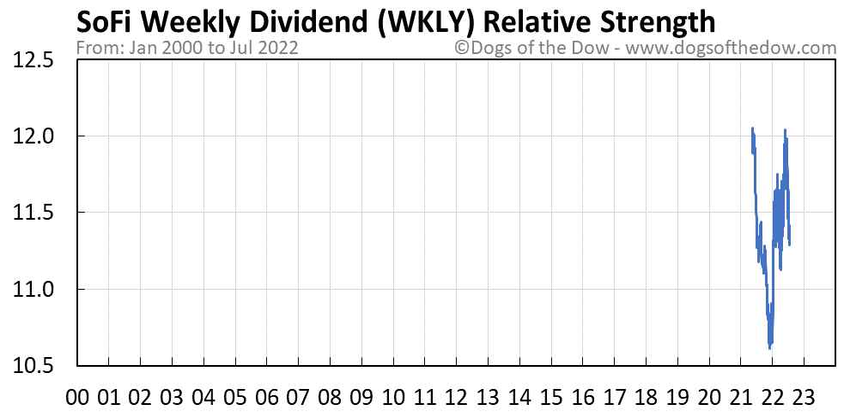 WKLY relative strength chart