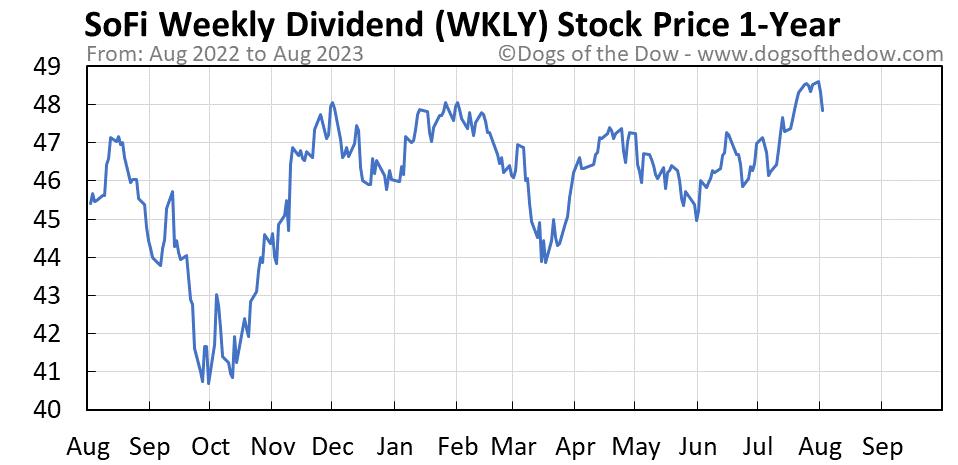 WKLY 1-year stock price chart