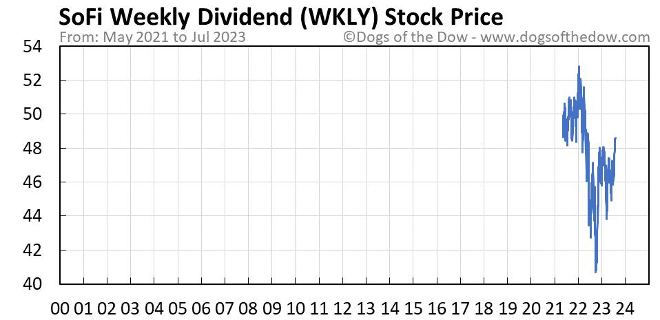 WKLY stock price chart