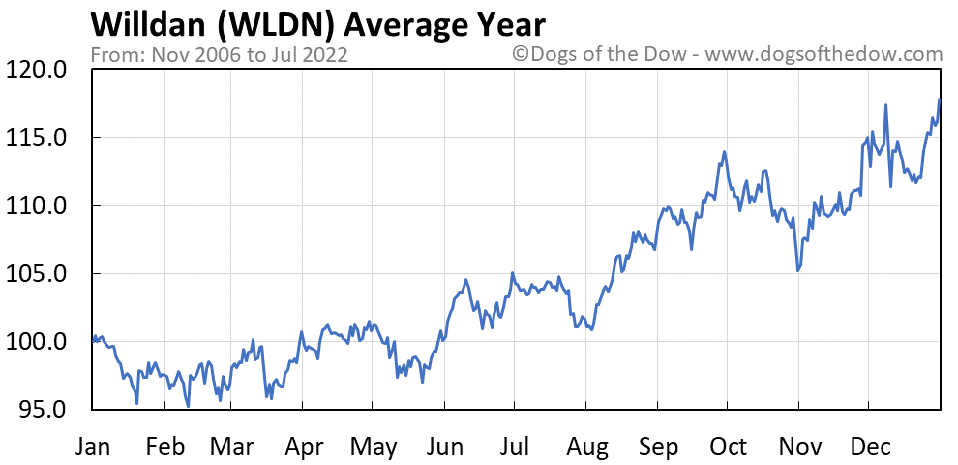 WLDN average year chart