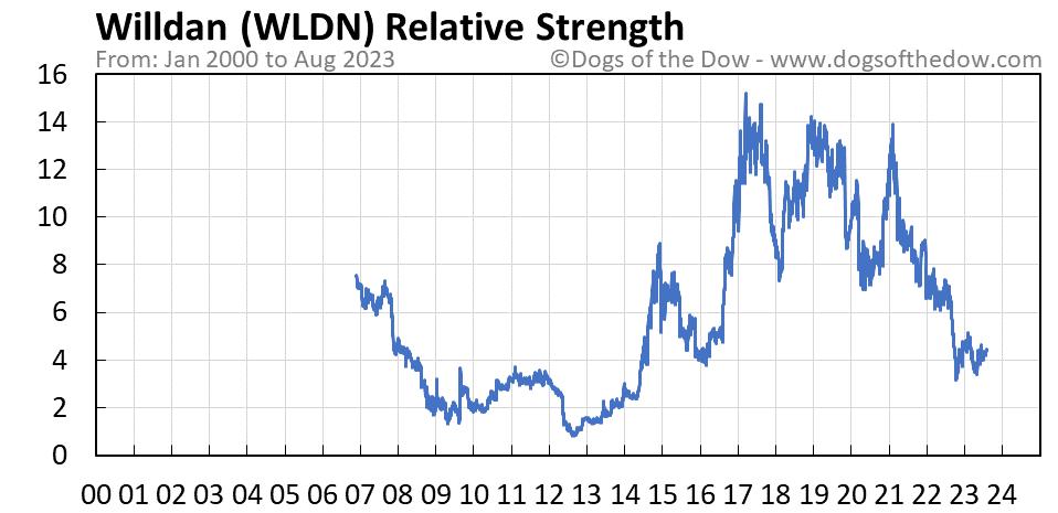 WLDN relative strength chart