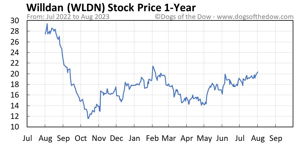 WLDN 1-year stock price chart