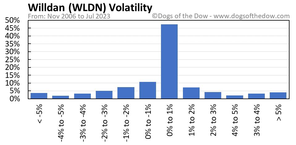 WLDN volatility chart