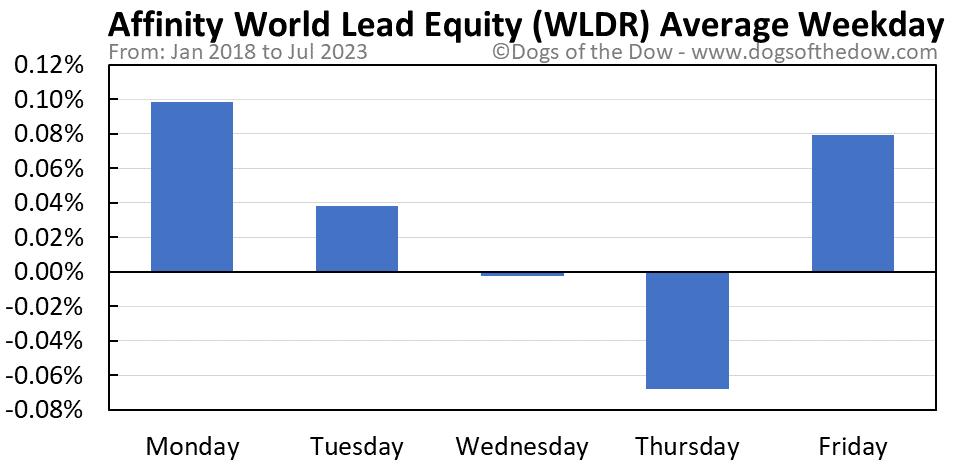 WLDR average weekday chart