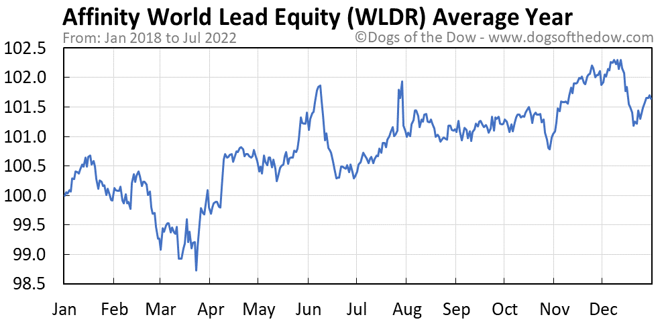WLDR average year chart