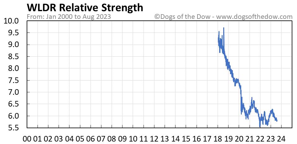 WLDR relative strength chart