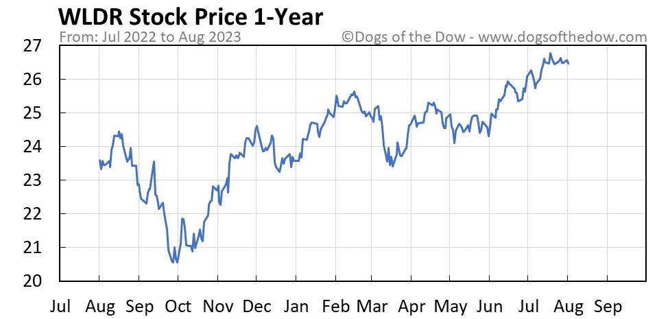WLDR 1-year stock price chart