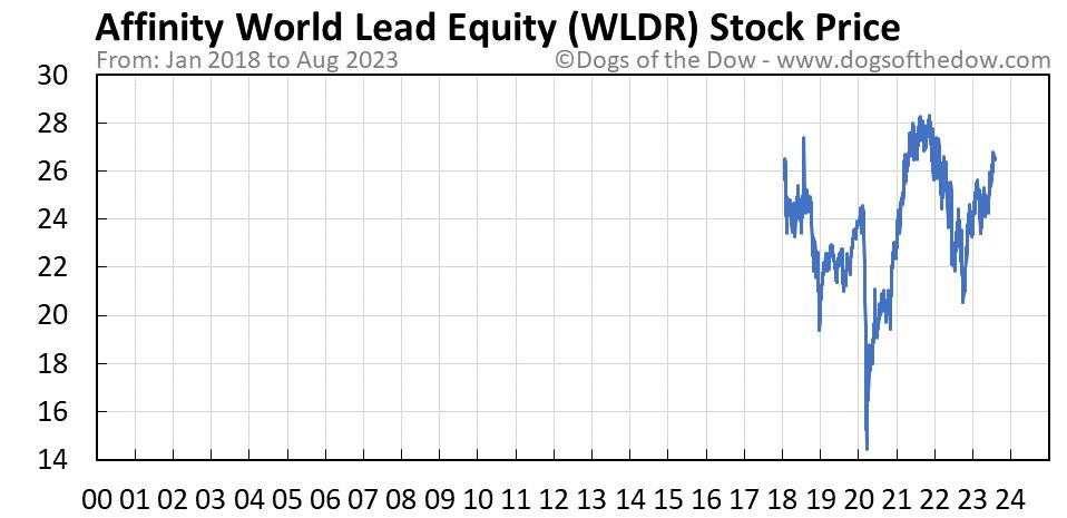 WLDR stock price chart