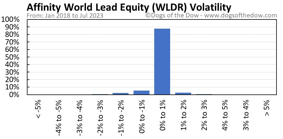 WLDR volatility chart
