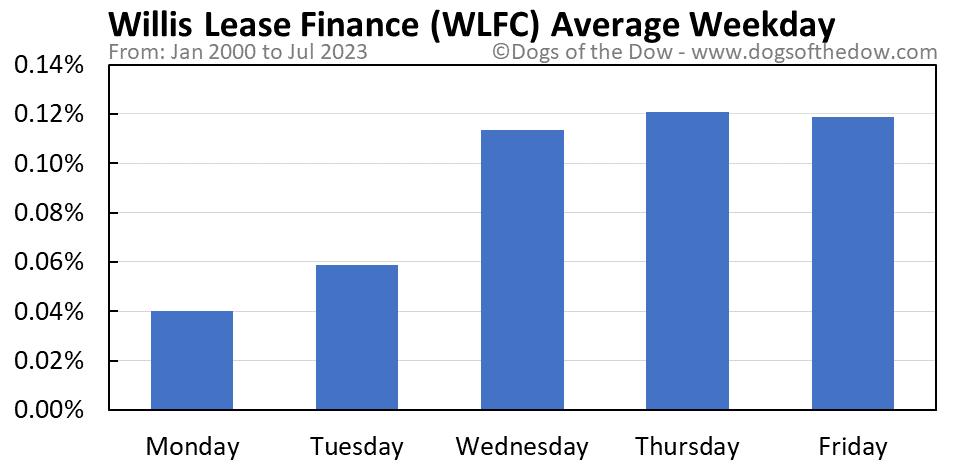 WLFC average weekday chart
