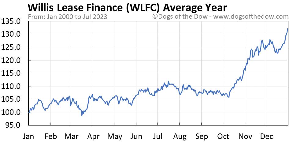 WLFC average year chart