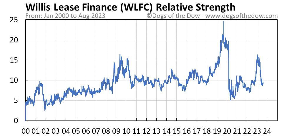 WLFC relative strength chart