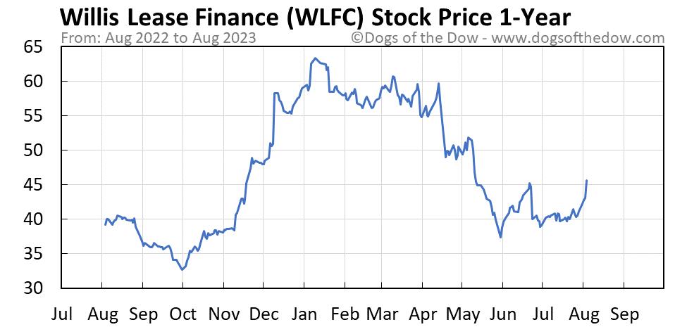 WLFC 1-year stock price chart