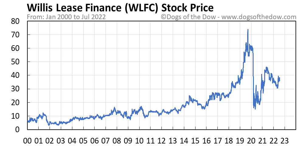 WLFC stock price chart