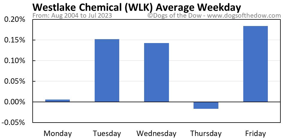 WLK average weekday chart