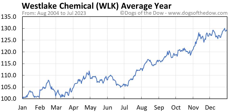 WLK average year chart