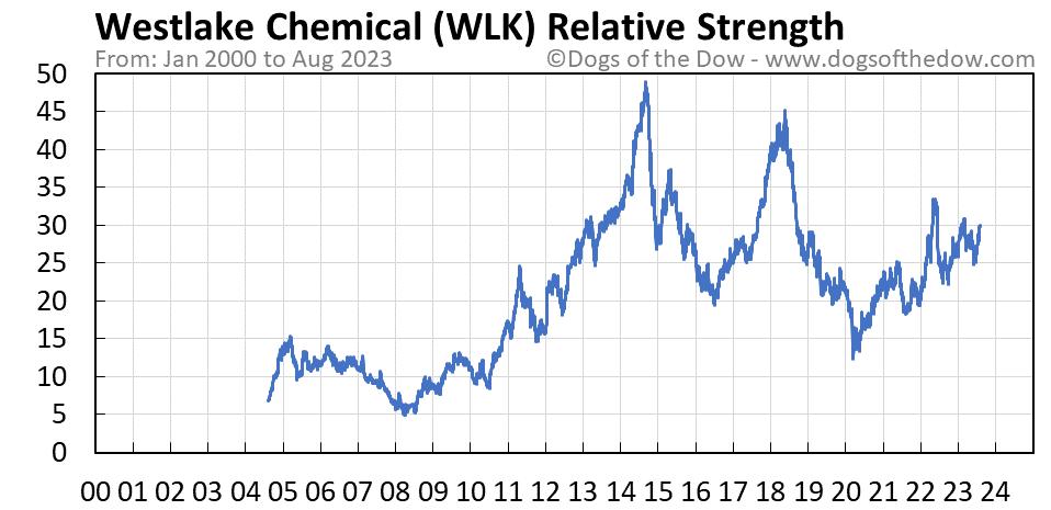 WLK relative strength chart