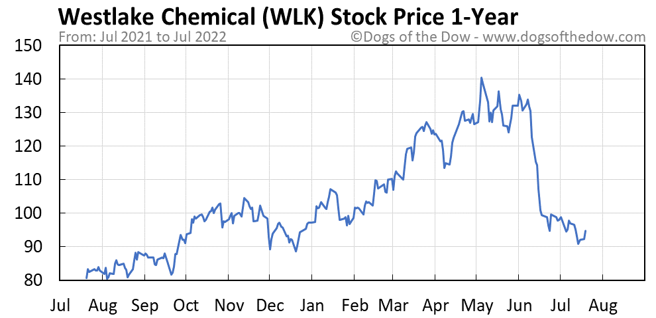 WLK 1-year stock price chart
