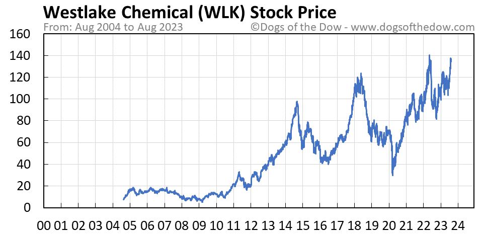 WLK stock price chart