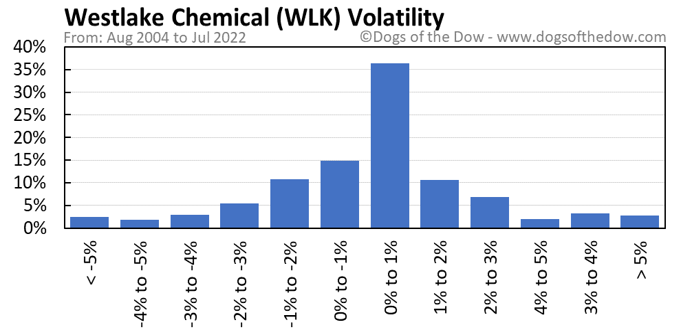WLK volatility chart