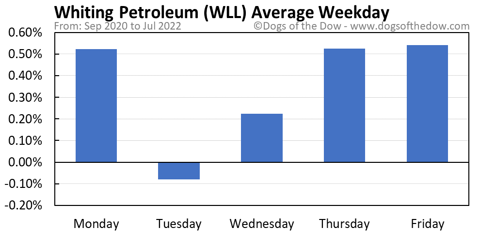 WLL average weekday chart