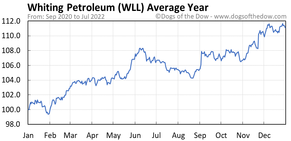 WLL average year chart