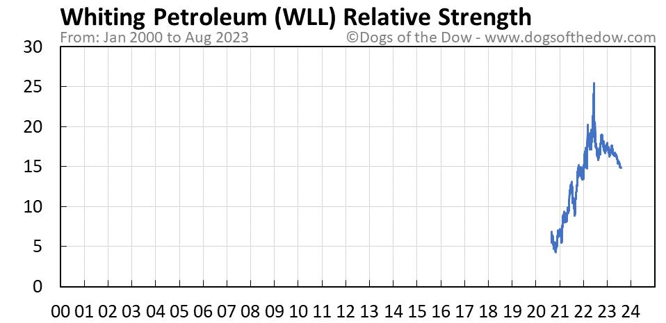 WLL relative strength chart