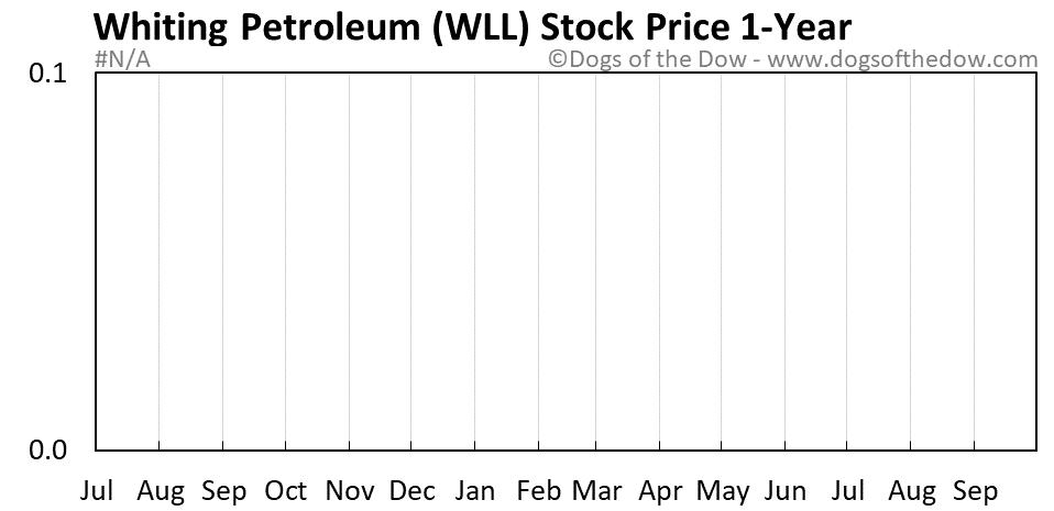 WLL 1-year stock price chart