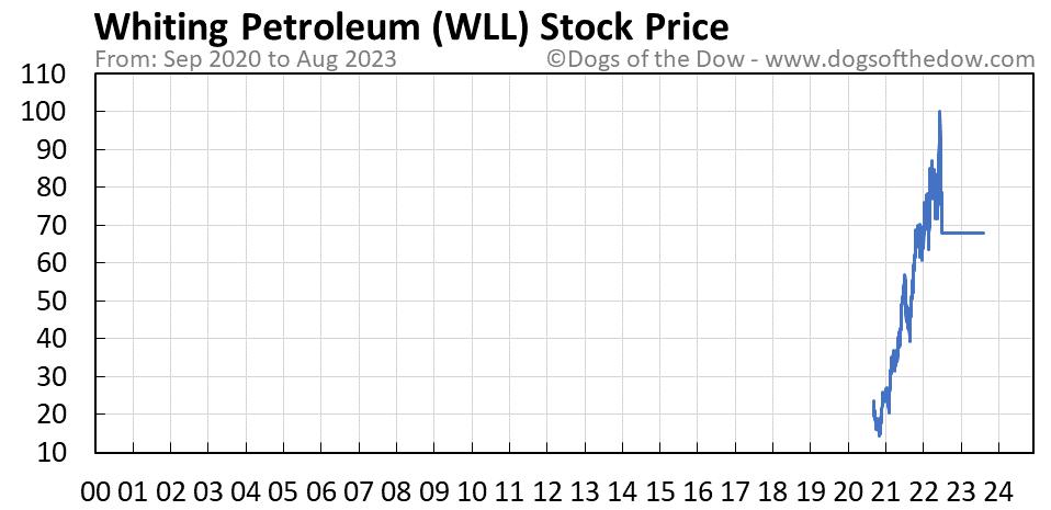 WLL stock price chart