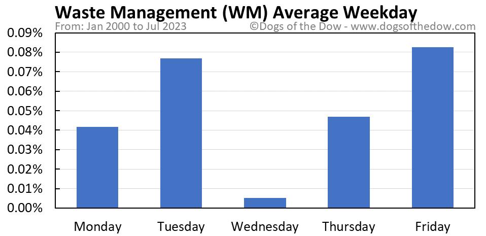 WM average weekday chart