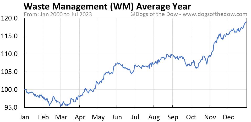 WM average year chart