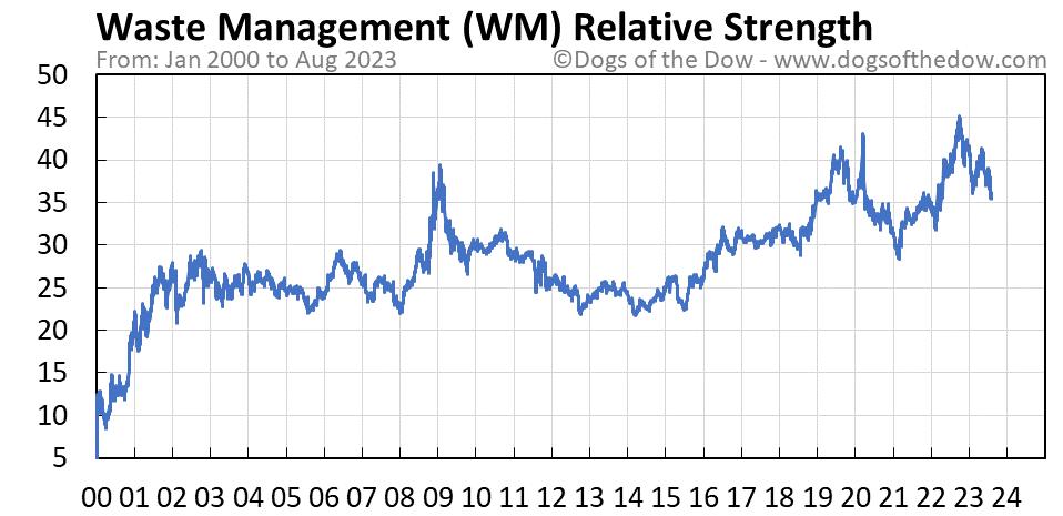 WM relative strength chart