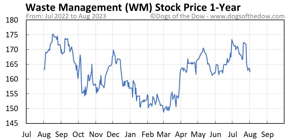 WM 1-year stock price chart