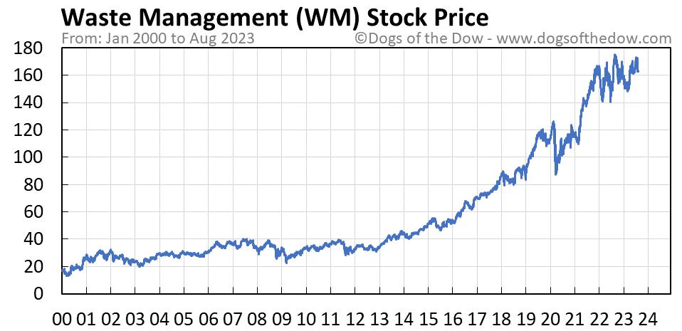 WM stock price chart