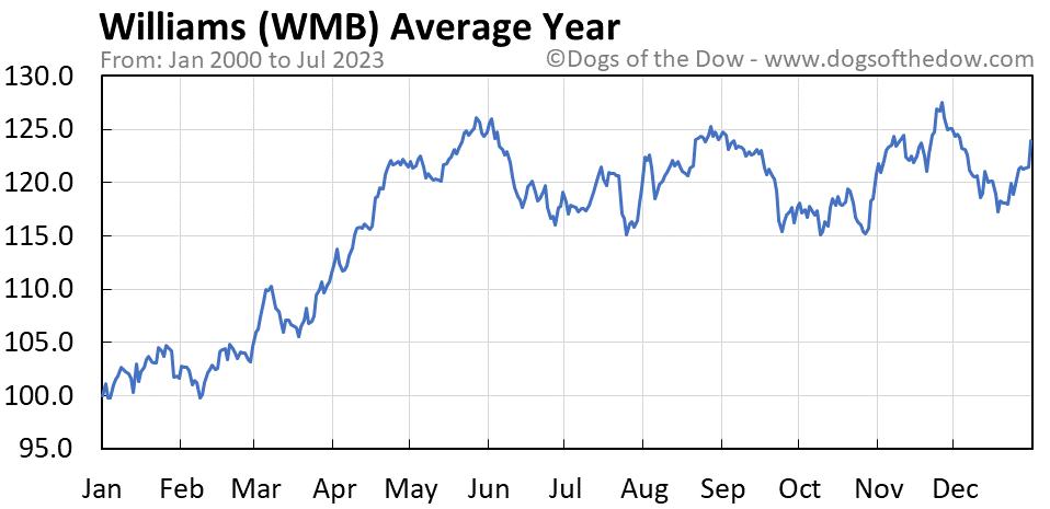 WMB average year chart
