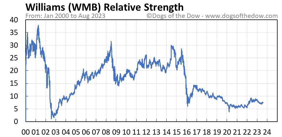 WMB relative strength chart