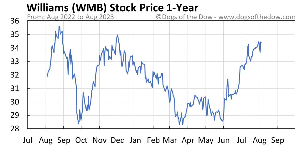 WMB 1-year stock price chart