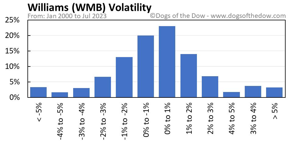 WMB volatility chart