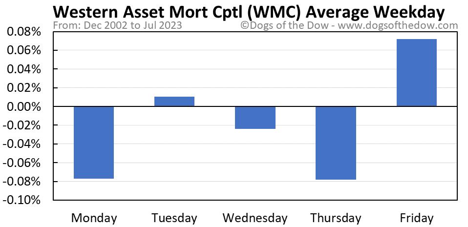 WMC average weekday chart