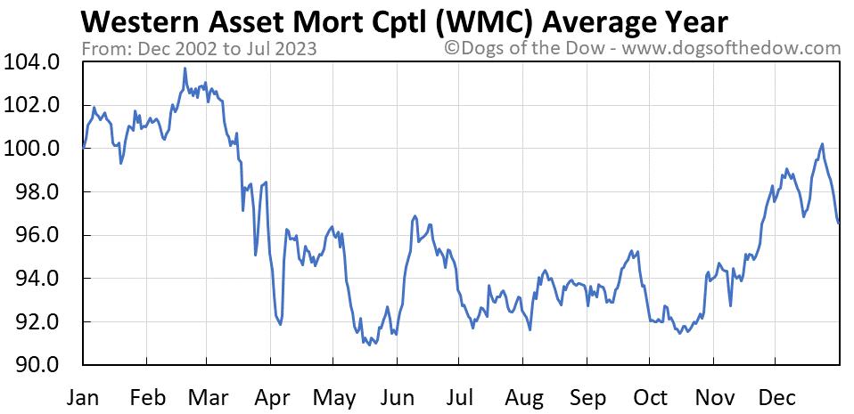 WMC average year chart