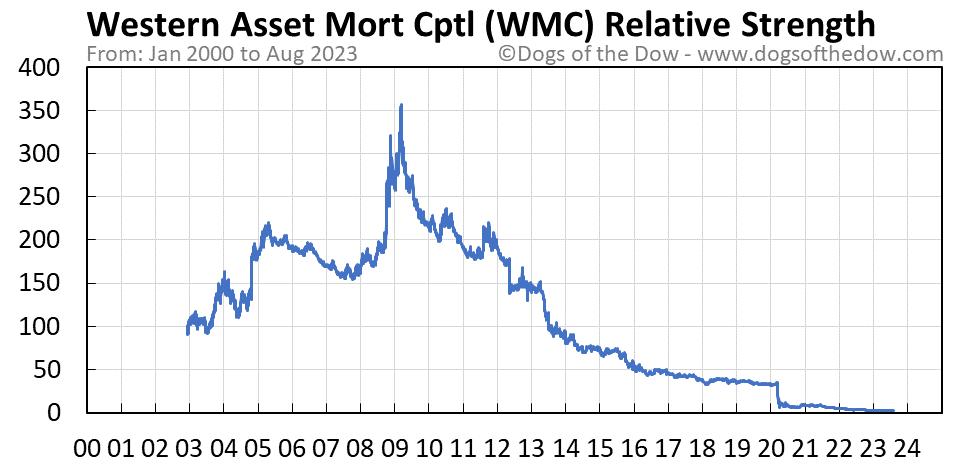 WMC relative strength chart