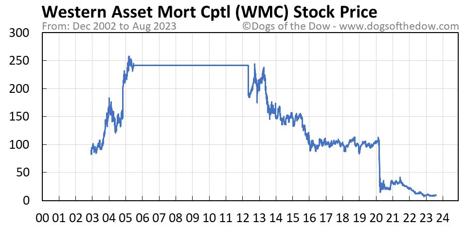 WMC stock price chart