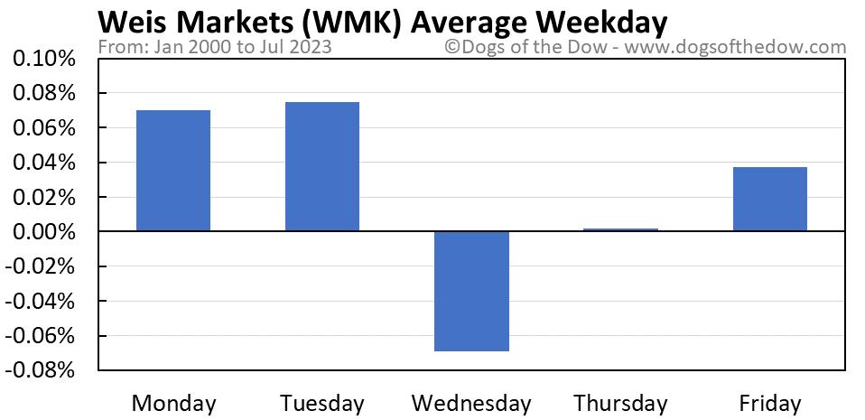 WMK average weekday chart